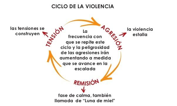 Ciclo de violencia